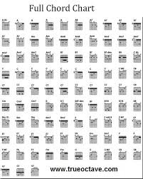 Power Chords Chart Free Guitar Chord Charts And Music