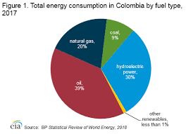 Us Energy Consumption Pie Chart Colombia International Analysis U S Energy