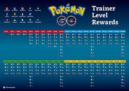 Level 34 Pokemon Go