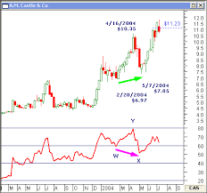 Rsi Chart Online Negative And Positive Divergence Can Forecast Price Targets