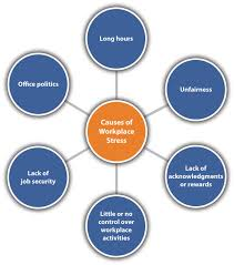causes of workplace stress health and wellness causes of workplace stress