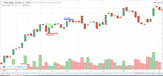 Tata Steel Candlestick Chart Bull Piercing Tata Steel Eqsis Pro