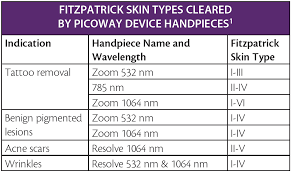 Laser Dye Chart Treatment Guidelines For The Picoway Laser System In Skin