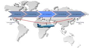 Air Cargo How It Works