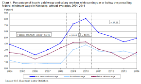 2014 Federal Pay Chart Minimum Wage Workers In Kentucky 2014 Southeast
