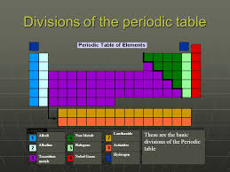 Periodic Table of Elements Help By: James Butler (Chem.11) See his ...