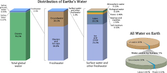 Pie Chart Of Freshwater And Saltwater Water Cycle And Fresh Water Supply Sustainability A