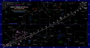 The Position Of Venus In The Night Sky 2018 Evening Apparition