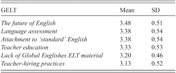 Researching Global Englishes For Language Teaching Part Ii