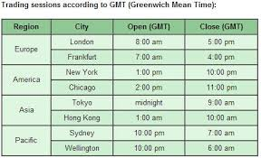 Image Of Forex Markets Time Zones Forex Market Times Gmt