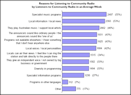media of the people broadcasting community media in figure 3 reasons for listening to community radio
