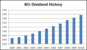 Coca Cola Stock History Chart Growth Income The Coca Cola Company