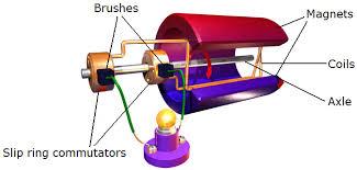electric generator physics. Modren Physics AC Generators Use Slip Ring Commutators And Electric Generator Physics E