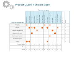 House Of Quality Chart House And Quality Examples And Templates