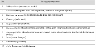 Maybe you would like to learn more about one of these? 45 Soal Usbn Agama Buddha Sma Smk Lengkap Dengan Kunci Jawaban Ktsp Paket Utama Bagian 4 Bank Soal Dan Jawaban