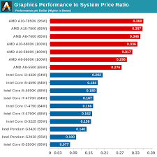 I7 Processor Performance Chart Best Processor And Statue