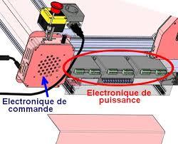 """Résultat de recherche d'images pour """"Electronique de puissance et Commande des Machines"""""""