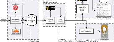 Last Fm Genre Pie Chart Block Diagram Of The Entire System Download Scientific