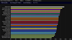 Wow Legion Dps Charts Wow Legion Highest Dps Classes In 7 1 5