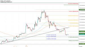 Litecoin Ltc Price Prediction 2020 160 Possible