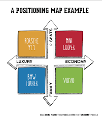 Marketing Positioning Chart The Segmentation Targeting And Positioning Model