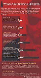 Vape Juice Nicotine Chart White Rhino E Juice Vape Shop Vape Juice Vape Facts