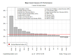 Commodities On Top Last Week But What Asset Class Is