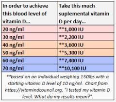 Normal Vitamin D Levels Chart Lower Cancer Risk By 83 Or More Forever 29 Nutrition
