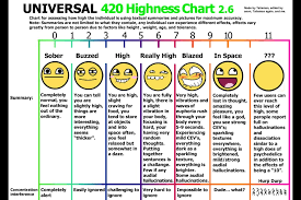 Weed High Chart Rare Scale Weed Chart Weed Scale Chart Grams