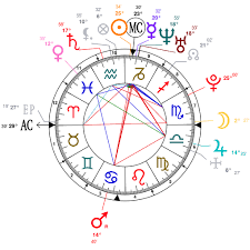 Dove Cameron Birth Chart Astrology And Natal Chart Of Paulina Vega Born On 1993 01 15