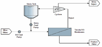 water treatment plant flow diagram   free collection of pictures        process flow diagram on water treatment plant flow diagram