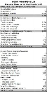 Balance Sheet Explained In Detail With Example Edupristine