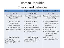 Roman And U S Checks And Balance Chart