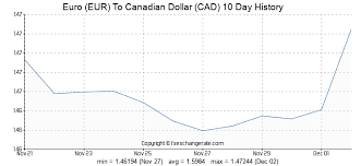 685 Eur Euro Eur To Canadian Dollar Cad Currency Rates