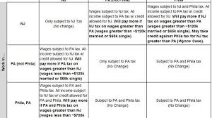 What Christies Termination Of The N J Pa Tax Agreement