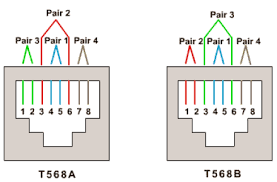 rj 45 crossover wiring wiring diagram for car engine int info twisted as well cat5 rj45 wiring diagram likewise rj45 furthermore rj45 cat 5 wiring
