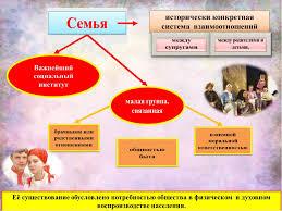Контрольная работа Брак и семья как социальные институты и их  Контрольная работа брак и семья как социальные институты