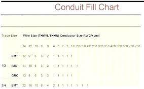 Nec Derating Chart Nec Conduit Fill Table For Emt 9 Derating Kitchen Inspiring