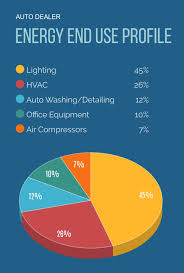 Auto Repair Cost Chart Auto Dealer Energy Save Pa