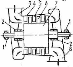Реферат Газотурбинные установки работа  Таким образом часть кинетической энергии газа преобразуется на рабочих лопатках в механическую оказаться недопустимей по соображениям прочности рабочих