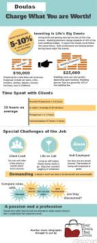 Best 25 Labor Certification Ideas Only On Pinterest Sustainable