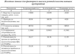 Электронная библиотека Анализ рентабельности хозяйственной  Как видно из данных таблицы 5 5 рентабельность активов уменьшилась по сравнению с предыдущим периодом на 1 54% Это произошло в результате воздействия двух