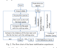 Laser Dye Chart Pdf A Linewidth Narrowed And Frequency Stabilized Dye Laser