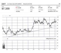 Dxy 10 Year Chart Kelsey Williams Blog Gold Us Dollar Vs Us Dollar Index