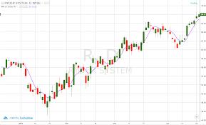 50 Day Moving Average Charts Moving Average Trading Strategy Youtube Moving Averages