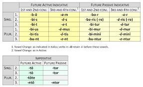 Latin Grammar Charts Pdf Verb Endings Dickinson College Commentaries