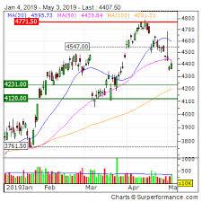 Rio Tinto Stock Price Chart 52 Factual Dupont Stock Chart