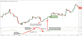 Technical Analysis Trading Making Money With Charts Pdf Use Volume Trading Strategy To Win 77 Of Trades