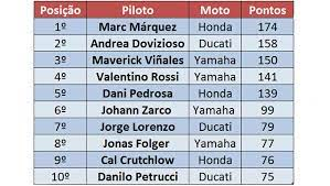 Pos rider nation team motorcycle total time km/h gap red bull grand prix of the americas results and timing service provided by 5513 m. Veja A Classificacao Atualizada Da Motogp Motociclismo Online
