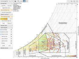 Psychrometric Chart Si Units Psychrometric Chart